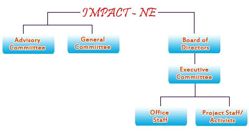 organizational_structure_sbconsultancy